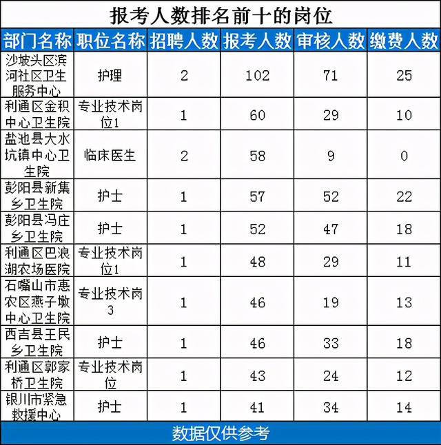 宁夏教育考试中心,2021年宁夏事业单位考试医疗岗报名人数统计:各职位报名人数