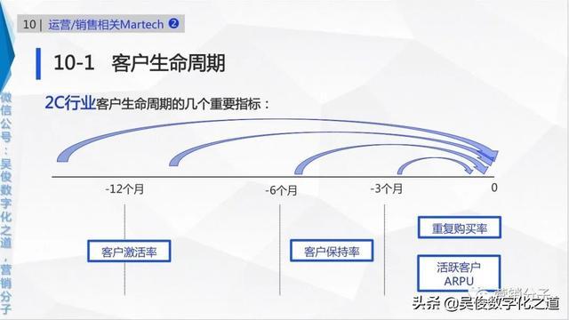 营销基础,43.2C行业几个重要指标客户生命周期「Martech智慧营销基础入门」