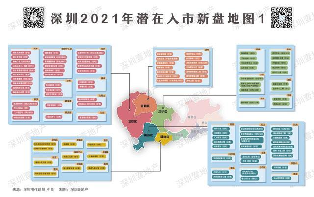 深圳营销,深圳2021待入市新盘地图:161个!各区最热的地方都在这了