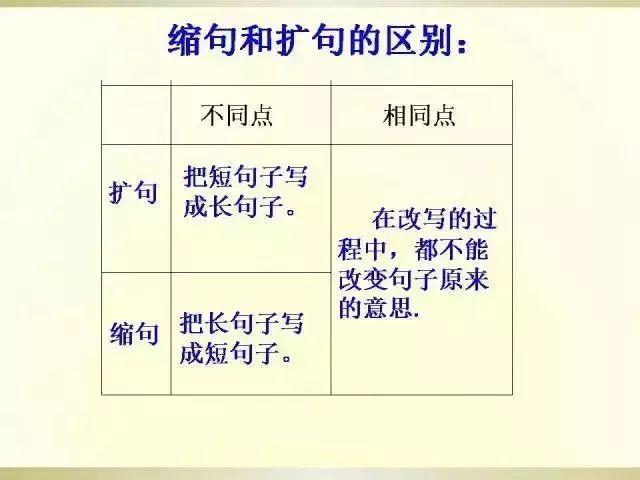 语文语法,阅读写作基础:小学语文语法大全(图文版,太实用了)