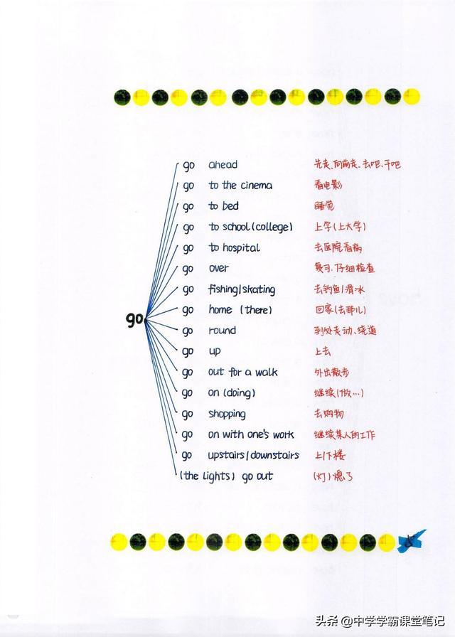 熬了半月,我用83张导图涵盖初中英语高频固定结构搭配 词以类记