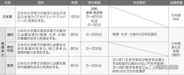 """日本 雅思,跟大家聊聊日本""""高考""""——EJU"""