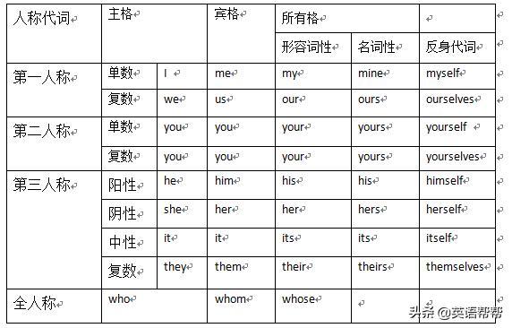 寓意的单词,高考五种英语语法功能词