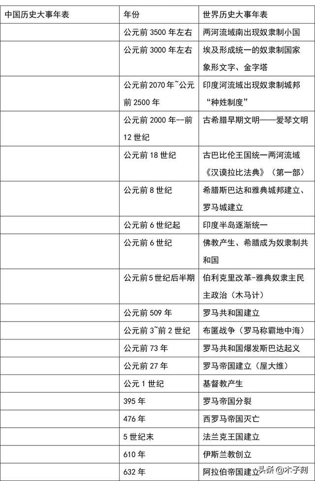 初中历史大事纪年表+课本重点(表格整理版)