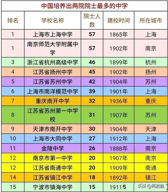 名人的中学,培养院士前15强中学排名!上中、南师附中并列第1,南开第7名