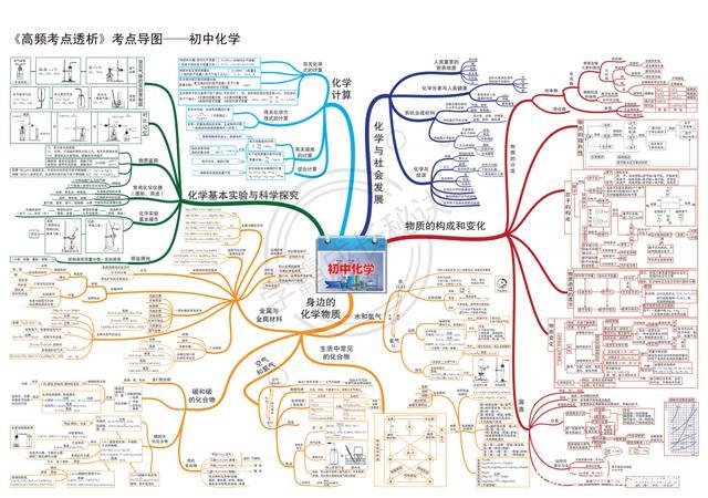 学霸透露:中考化学满分,只因这份初中化学全模块思维导图