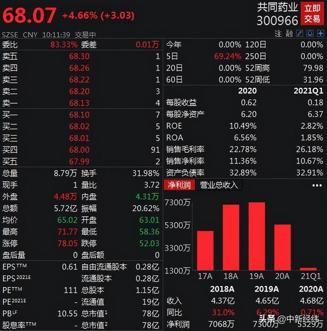 股票内幕消息,5个交易日涨超94% 共同药业收问询函