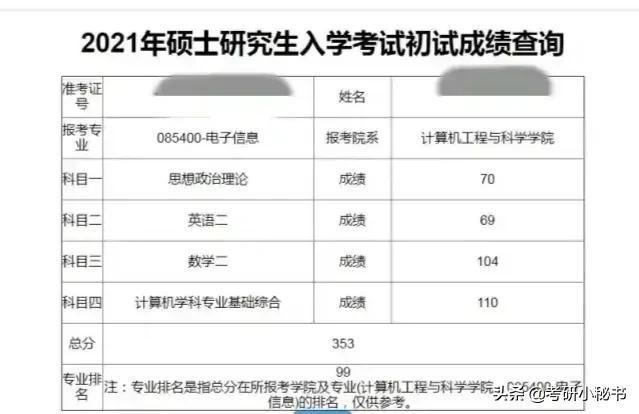 北京大学考研成绩查询,2021考研成绩公布,目标院校不公布考研成绩排名怎么办?