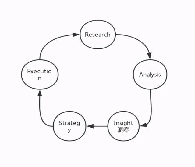营销信息,营销(3)如何高效收集信息及做出决策?