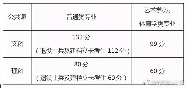 专升本成绩查询,速查!2021年安徽专升本考试成绩已出