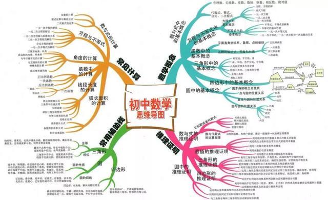 初中数学就是这15沪教版初中数学教材百度云张图+89个重要知识点