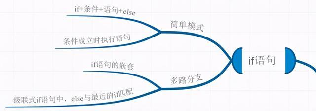 句子的选择,构建C语言选择和循环语句的思维导图