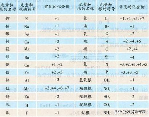 化学式的意义,九年级化学人教版上册第四单元-课题4 化学式与化合价