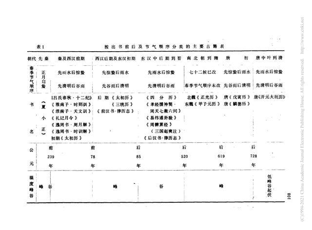 郑国渠简介,流经三原高陵富平蒲城的郑国渠和都江堰同被誉为战国三大水利工程
