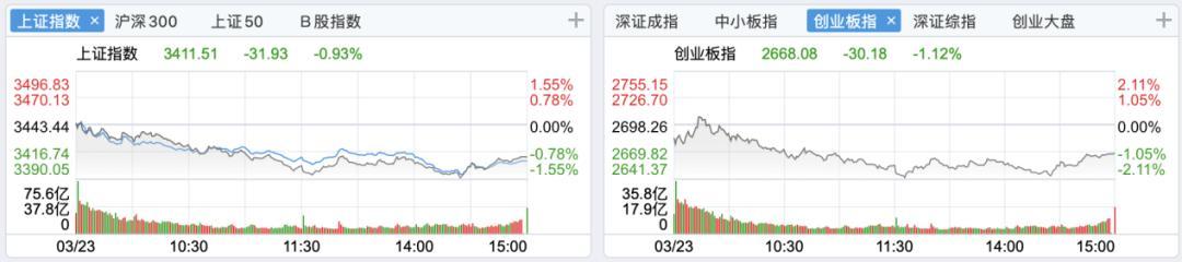 股票大盘再一次莫名其妙走低,创业板股票一度跌超2%,北向资金