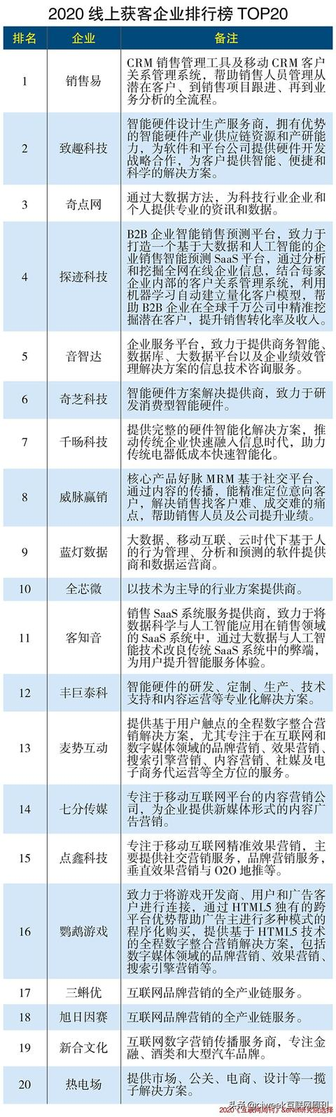 营销推广公司,2020线上获客企业排行榜TOP20