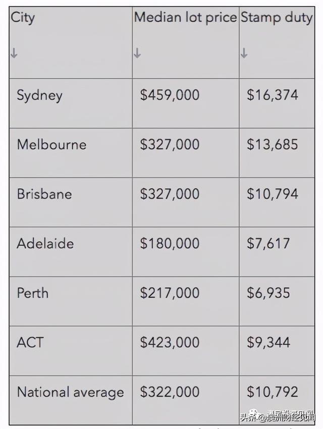 澳大利亚房产投资,在澳洲,买地自建房究竟能赚多少钱?