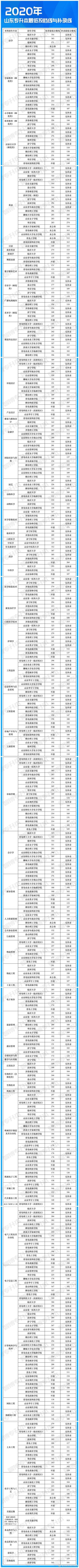 山东省专升本成绩查询,2020年山东专升本各专业最低录取分数线(全)