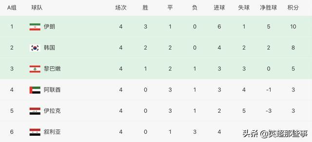 12强赛最新积分榜:国足惜败排名第5,沙特伊朗领跑,越南垫底 全球新闻风头榜 第4张