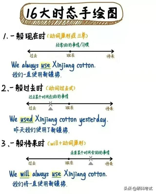 6张图搞懂英语16种时态,实用干货,值得为孩子收藏