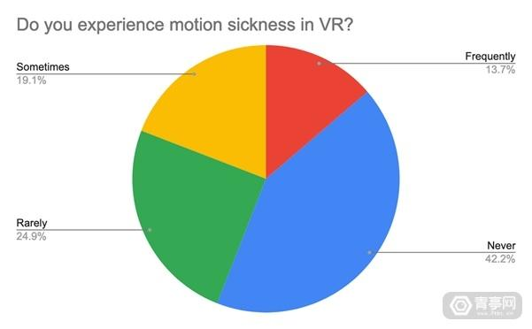 vr女,VR调查:女性比男性更易产生VR晕动症,年龄也是影响因素