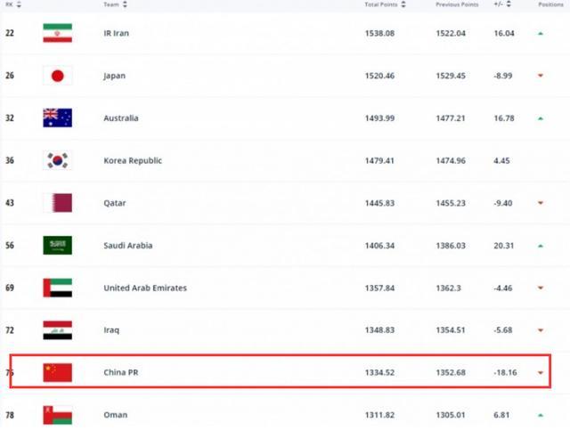 FIFA排名:国足跌4位列第75,亚洲稳居第9 伊朗取代日本成亚洲第1