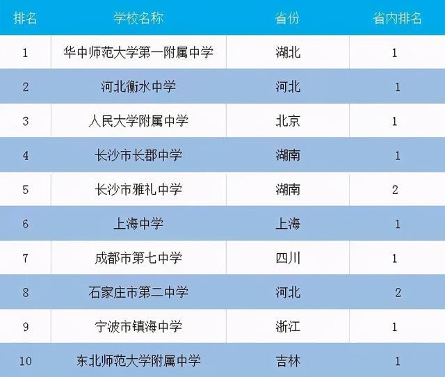 有哪些高中,国内10强高中排名公布!人大附中排名第三,湖南的中学表现抢眼
