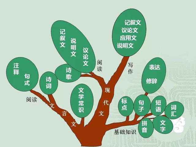 初中语文《思维导图》最全汇总,涵盖重点,初中生建议人手一份