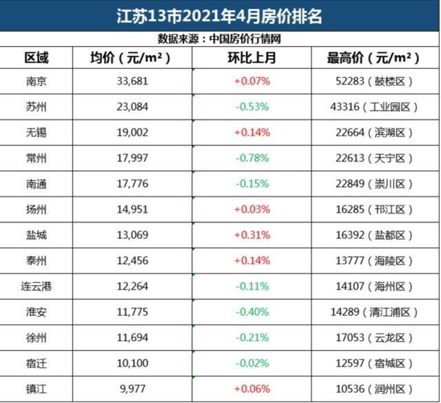 江苏13市4月房价排名开展统计分析