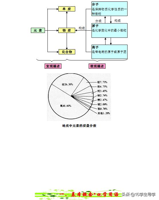 初中化学思维导图共45张,导学知识树有助学生进行化学知识点总结