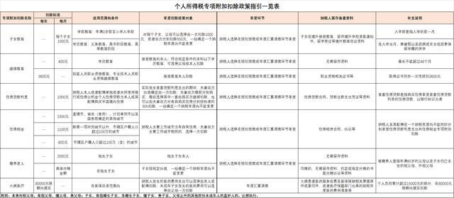 个人所得税专项附加扣除政策指引一览表