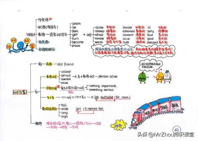 博士妈妈:我整理了初中语法和重点思维导图|简单好理解
