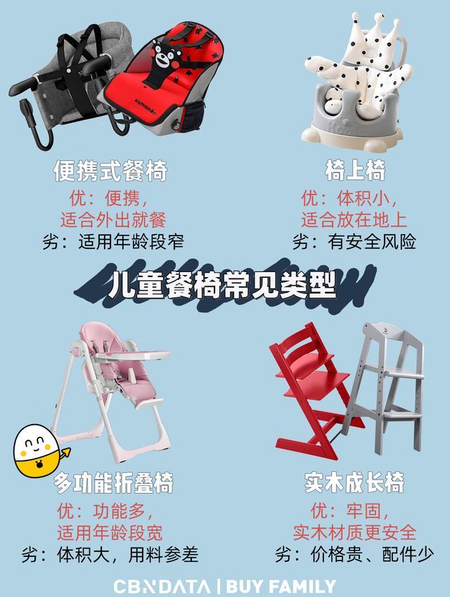"""婴儿餐桌椅,培养宝宝自己吃饭,从打造""""仪式感""""开始。14款儿童餐椅全面测评"""