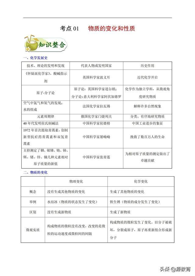 合肥京大教育2021年初中化学知识点一遍过(专题1)