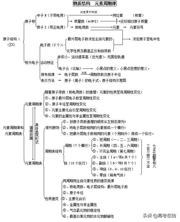 高中化学,物质结构和元素周期律知识总结