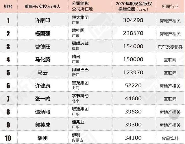 中国慈善创业者百强企业排行榜