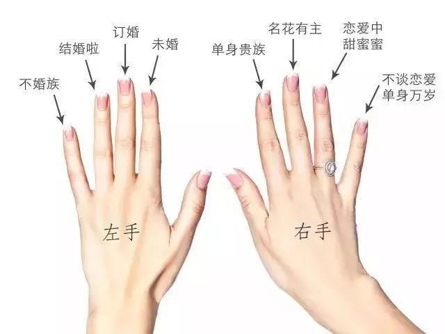 戴戒指的寓意,男生、女生戒指戴法的含义详解,戴错可就尴尬了