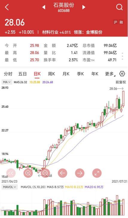 东风汽车股票,「上海汇正财经」「个股精评」石英股份/鸣志电器/东风汽车