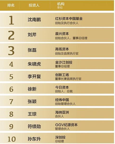 """风险投资家,中国顶级风险投资人TOP50排行榜 红杉资本中国基金""""沈南鹏""""夺冠"""