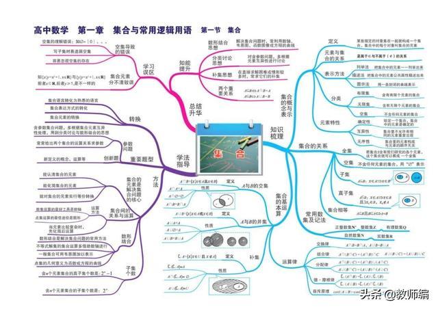 数学全套思维导图(高清版).pdf