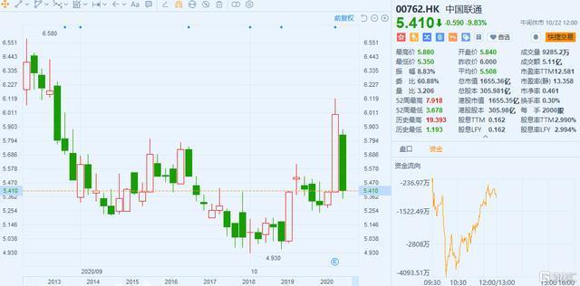 """中国联通股票,""""过山车""""行情再现!中国联通昨日大涨后今日大跌10%"""