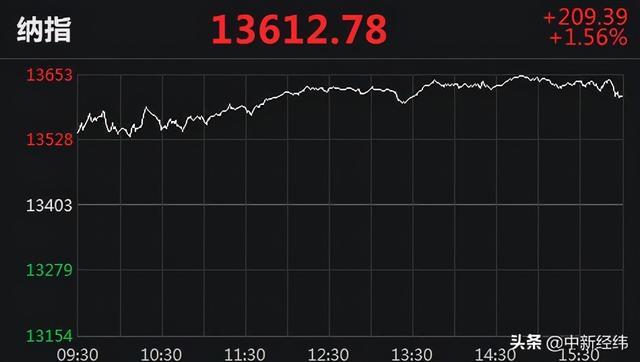 美国股票三大股指收高道琼斯指数涨逾600点