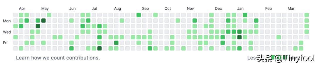 第二次自主创业大败,我没催到最终好多个月开发费