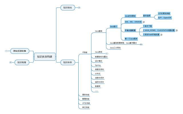 java简介,从零打造IT知识体系-Java基础-01Java简介