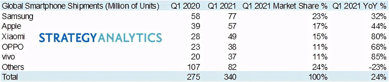 2021年Q1的总交货总数3