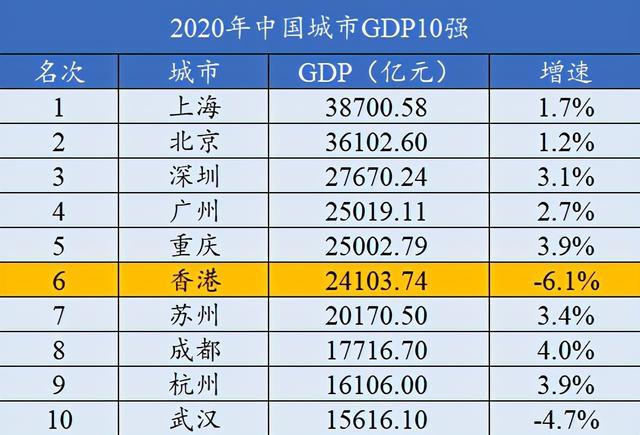 2020年中国香港完成当地国民生产总值27107
