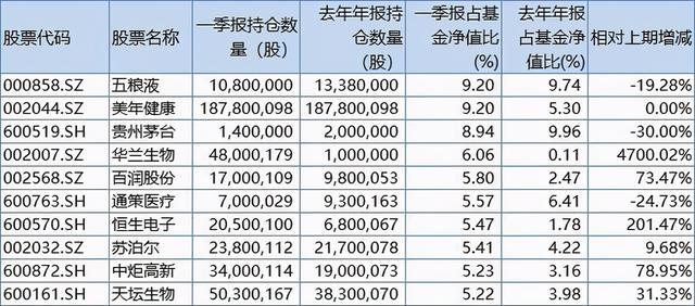 张坤要买入银行股票吗?