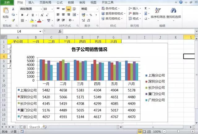 怎么做数据,数据过多图表怎么做才好看,学会动态图制作,比切片器效果更简单