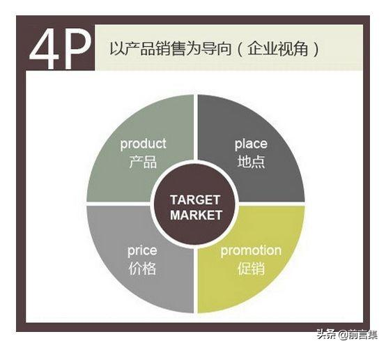 4p营销策略,29个营销理论 | 4P理论