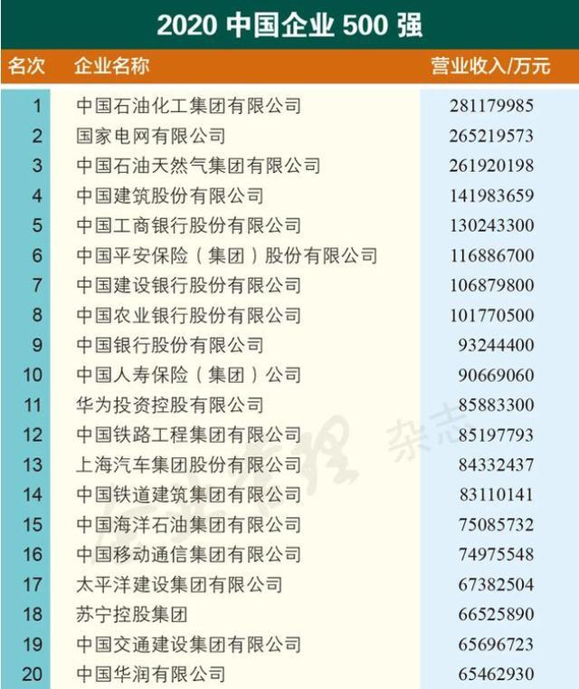中国投资有限公司,中国最牛的企业是哪一家呢?